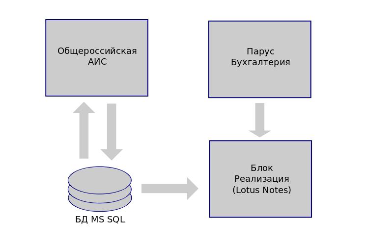 Схема частей информационной системы