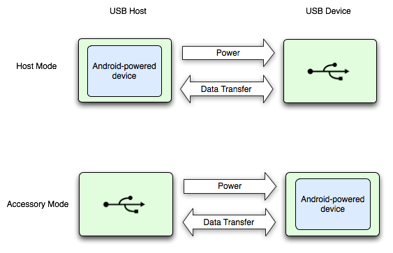 USB Host и Accessory